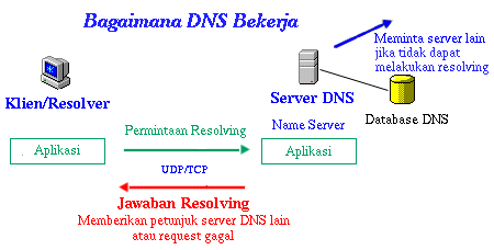 dns-work.png